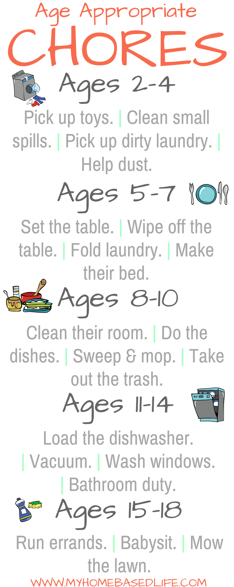 Age-Appropriate Kids Chores Broken down in simple terms | Kids Chores | Kids Responsibility | Chores for Kids | Chore Chart | Kids and Chores | Parenting | #parenting | #kidschores