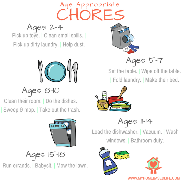 Age-Appropriate Kids Chores